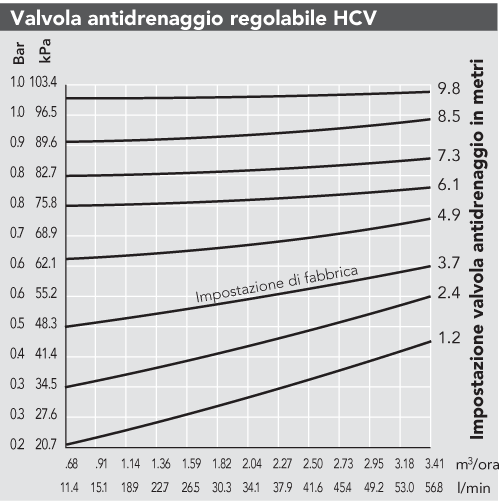 HCV-Chart_it.png
