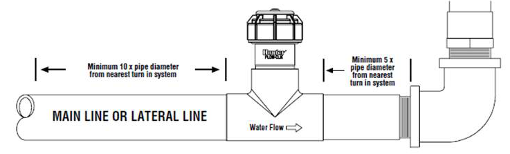 Flow sync ideal installation location for a hunter