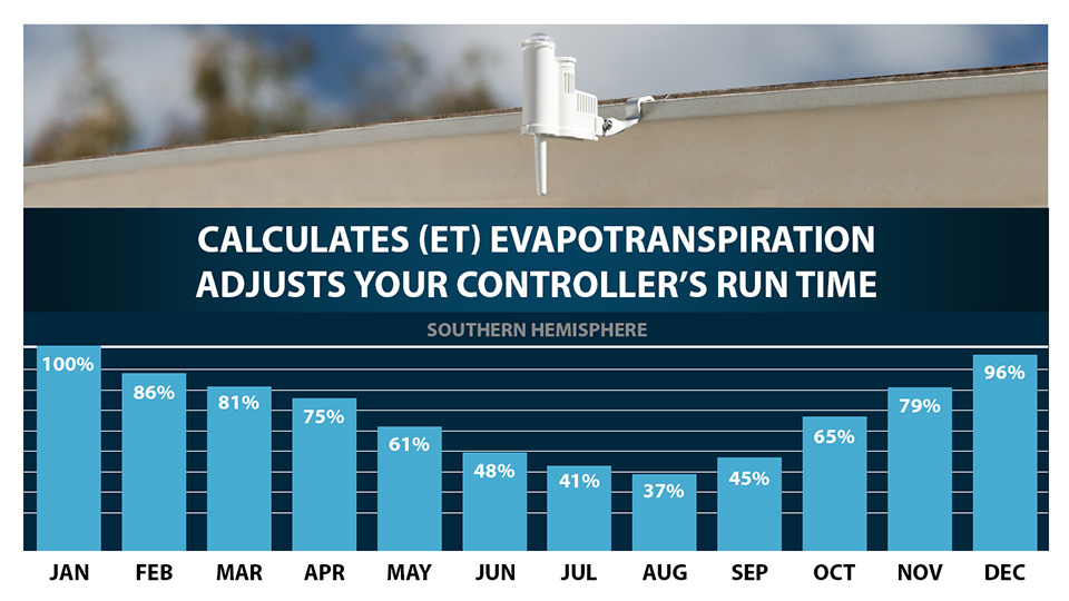 Calculates (ET) Evapotranspiration adjusts your controller's run time