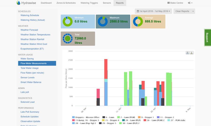 reports-flow-meter-measurements.jpg