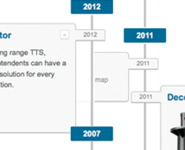 Innovations Timeline