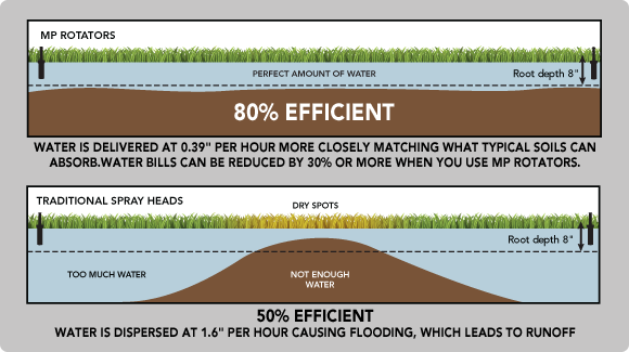 MP Rotator Water Efficient Graphic